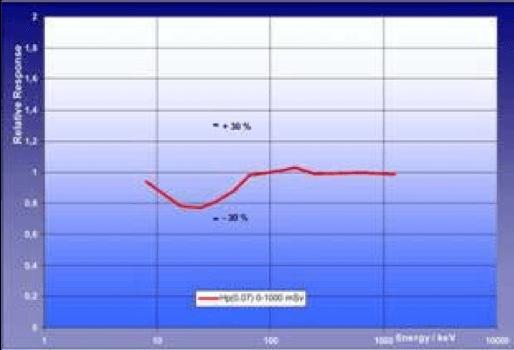 DIS-1 graf