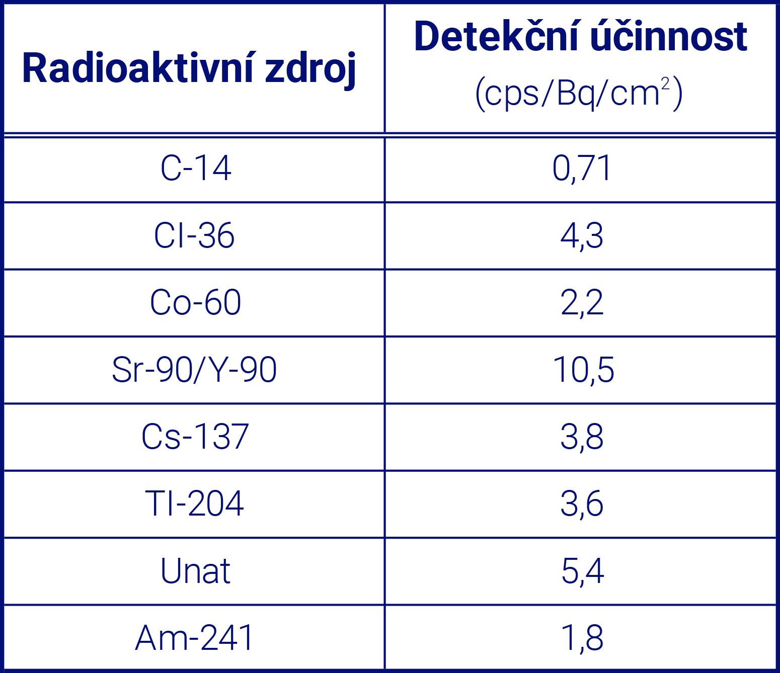 RAM GENE-1 - Účinnostní faktory