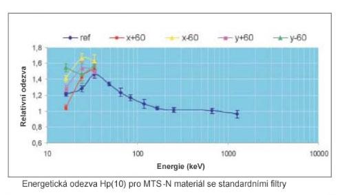 TLD dozimetr graf