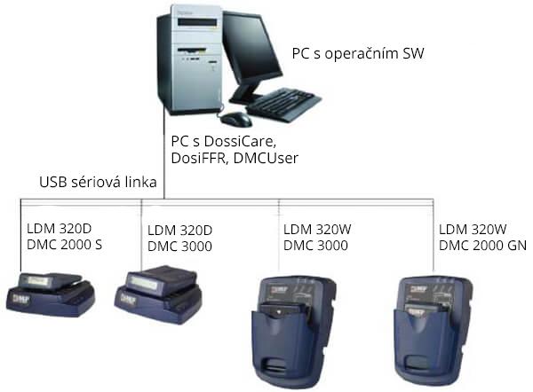 LDM320
